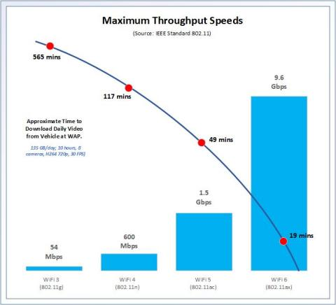 Video Download Times using various WiFi versions. (Graphic: Business Wire)