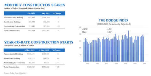 June 2021 Construction Starts (Graphic: Business Wire)