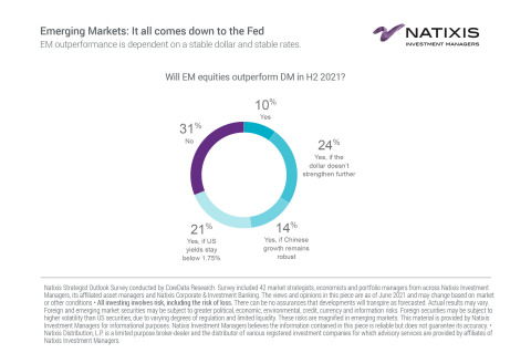 Emerging Markets: It all comes down to the Fed (Graphic: Business Wire)