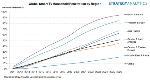 Figure 1. Global Smart TV Household Penetration by Region (Graphic Business Wire)