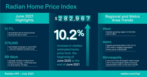 Radian Home Price Index (HPI) Infographic July 2021 (Graphic: Business Wire)
