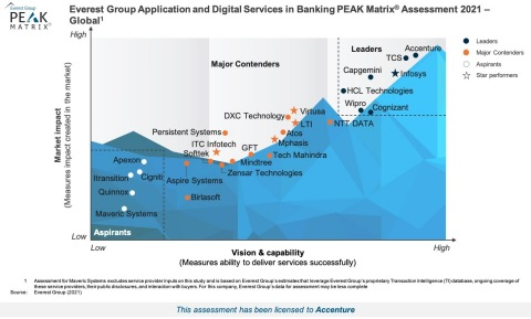 Everest Group Application and Digital Services in Banking PEAK Matrix® Assessment 2021 - Global (Graphic: Business Wire)