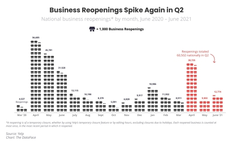 The Yelp Economic Average shows business reopenings increased to their highest level in the last year. (Graphic: Business Wire)