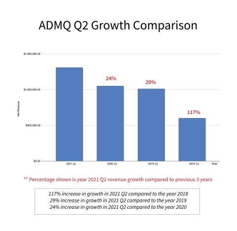 ADMQ Growth Comparison Chart (Graphic: Business Wire)