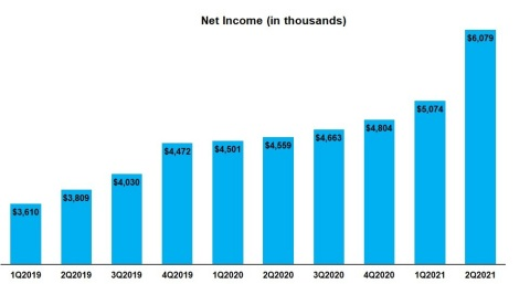 Net Income (in thousands) (Graphic: Business Wire)