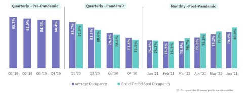 Capital Senior Living Occupancy (Graphic: Business Wire)