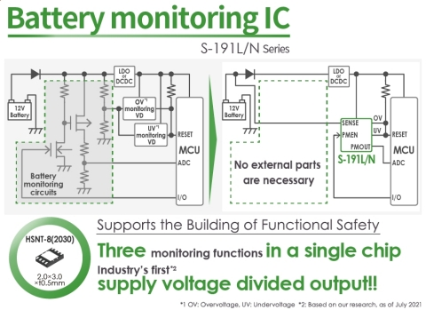 The S-191L/N Series of High-withstand Voltage Battery Monitoring ICs for Automotive Use with the New Function of Supply Voltage Divided Output, an Industry First(*1), Contributing to Functional Safety Design (Graphic: Business Wire)