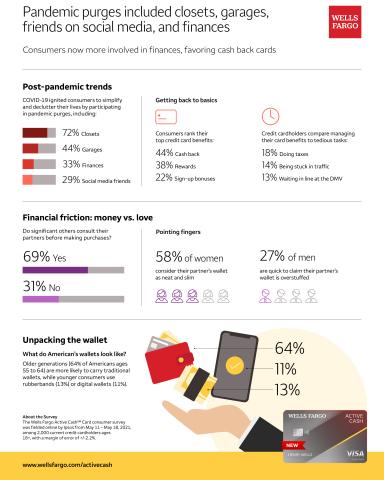 The Wells Fargo Active Cash Card consumer survey (Graphic: Wells Fargo)