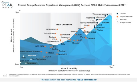 Everest Group Customer Experience Management (CXM) – Service Provider Landscape with Services PEAK Matrix® Assessment 2021 (Graphic: Business Wire)