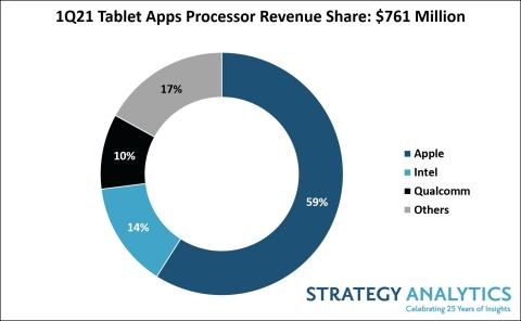 Figure 1. 1Q21 Tablet AP Revenue Share (Source: Strategy Analytics)