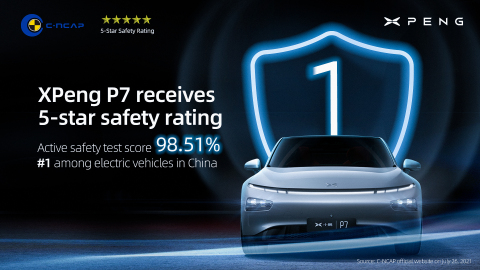 XPeng smart EV sedan achieves 5-star safety rating (Photo: Business Wire)