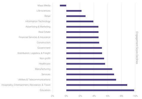Energage Research: Engagement Score Declines by Industry Q2 2020 vs. Q2 2021 (Graphic: Business Wire)
