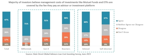 Nearly half of investors believe the management costs of investments like mutual funds and ETFs are already included in the fee they pay their advisor or investment platform. (State Street Global Advisors Low-Cost Investing Survey)