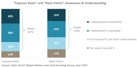 """An overwhelming majority of investors say they are at least aware of what expense ratios and what basis points are, however less than one-third say they understand each """"completely."""" (State Street Global Advisors Low-Cost Investing Survey)"""