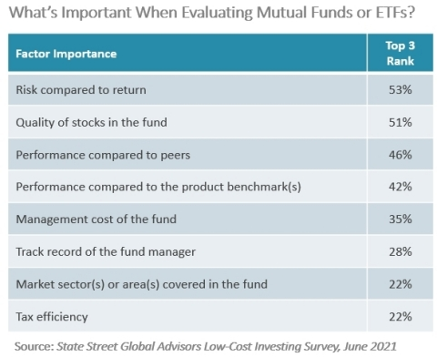 """Majority of investors prioritize """"risk compared to return"""" when evaluating mutual funds and ETFs. (State Street Global Advisors Low-Cost Investing Survey)"""