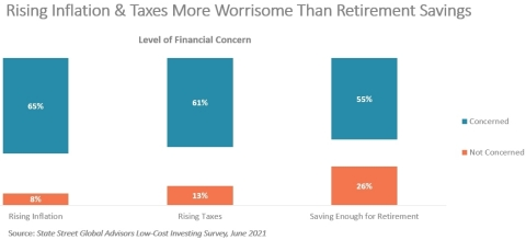 More people are concerned with rising inflation and rising taxes than saving enough for retirement. (State Street Global Advisors Low-Cost Investing Survey)