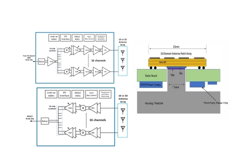 First multi-channel Transmit and Receive Marconi Beamformer 76-81 GHz (Graphic: Business Wire)