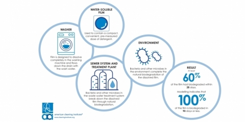 New online resources published by the American Cleaning Institute (ACI) provide science-based information about the technology behind water-soluble films, which are used to contain compact, convenient, pre-measured doses of detergent. (Photo: Business Wire)