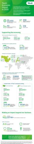 Teva Economic Impact Infographic