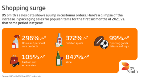 DS Smith's sales data shows an increase in packaging sales for popular items in 2021. (Graphic: DS Smith)