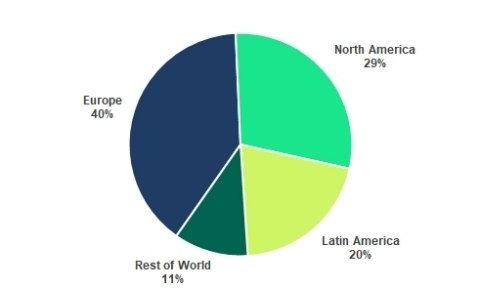 Premium Subscribers by Region (Photo: Business Wire)