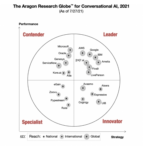 The Aragon Research Globe for Conversational AI (Graphic: Aragon Research)