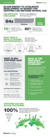 What Does it Mean to Source Gas Responsibly? (Graphic: Business Wire)