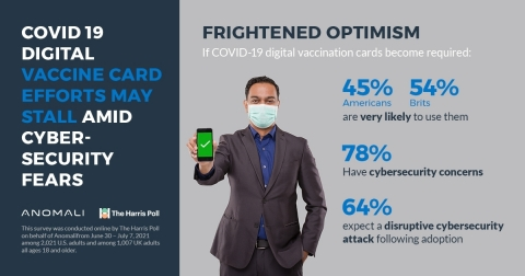 """45% of Americas and 54% of Brits say they are very """"likely"""" to use COVID-19 digital vaccination cards if they become a requirement for certain activities, such as traveling, attending sports venues, school attendance, entering a store or government building, etc. However, doubt remains, as 23% of U.S. respondents and 26% in the U.K. said they are """"somewhat"""" likely. A full 32% of Americans rejected the idea of using digital vaccine cards (i.e., were not very or not at all likely to use them), as did 21% of Brits. (Graphic: Business Wire)"""