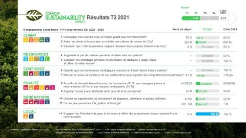 Schneider Sustainability Impact - Résultat semestriels (Graphic: Business Wire)