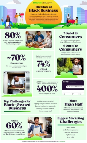 Groupon and the National Black Chamber of Commerce spoke with 500 Black-owned small businesses and 1,500 consumers to gain a better understanding of how consumers' shopping habits have forever changed since the racial reawakening that began in the United States last summer. (Graphic: Business Wire)