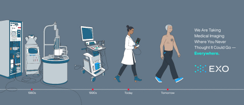 Exo is taking medical imaging where you never thought it could go - everywhere. (Graphic: Business Wire)