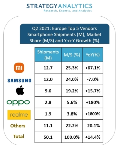 Europe Q2, 2021 Smartphone Shipments by Vendor (Graphic: Business Wire)