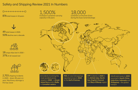 Allianz Global Corporate & Specialty's Safety and Shipping Review 2021 in Numbers (Graphic: Business Wire)