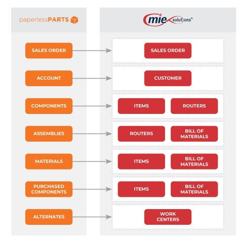 MIE Trak Pro + Paperless Parts integration (Graphic: Business Wire)