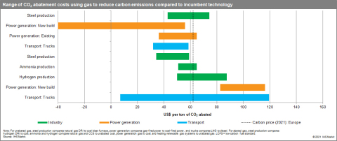 Gas can be used in a variety of sectors to reduce carbon emission intensity. Costs vary widely but many of the proposed uses could be economically viable within the range of $40-$60 per ton of carbon. Using natural gas in power generation instead of coal reduces emissions sometimes at negative costs. SOURCE: IHS Markit (Photo: Business Wire)