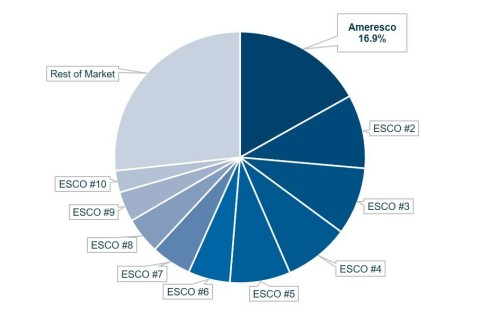 "Source: Atlas Energy Intelligence Report: ""The North American Energy Service Company (ESCO) Market"""