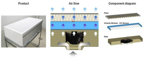 SETi and Seoul Viosys' Violeds air disinfection system (Graphic: Business Wire)