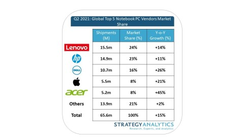 Figure 1. Notebook Shipments Climb 15% Over High Demand from 2020 (Graphic: Business Wire)
