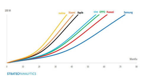 Exhibit 1: Time Taken to Reach 100 Million Global Smartphone Shipments by Brand (Source: Strategy Analytics, Inc.)