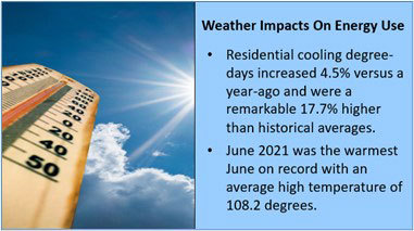 Weather Impacts On Energy Use (Graphic: Business Wire)