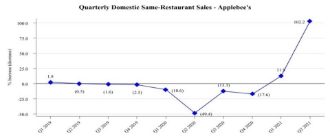 Historical Domestic System-Wide Comparable Same-Restaurant Sales Relative to the Prior Year - Quarterly Domestic Same-Restaurant Sales - Applebee's (Graphic: Business Wire)