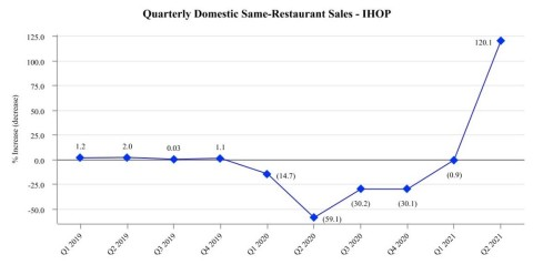 Historical Domestic System-Wide Comparable Same-Restaurant Sales Relative to the Prior Year - Quarterly Domestic Same-Restaurant Sales - IHOP (Graphic: Business Wire)