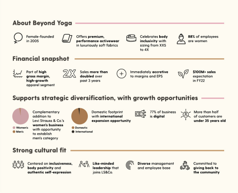 About Beyond Yoga (Graphic: Levi Strauss & Co.)