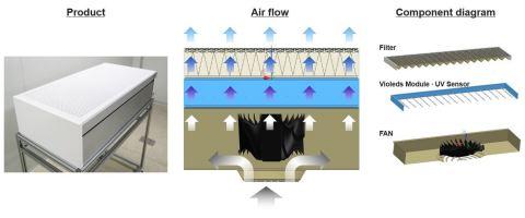 Sistema de desinfecção do ar da SETi e Seoul Viosys (Imagem: Business Wire)