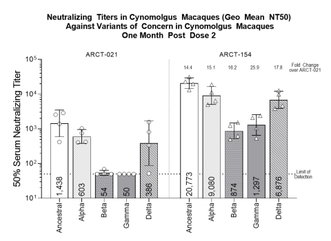 Non-Human Primate (NHP) data collected one month after second dose of 7.5 mcg; analysis of NHP serum was performed using non-replicating vesicular stomatitis virus pseudo-typed with the spike protein of the SARS-CoV-2 variants of concern indicated. Titers (geometric mean) were determined by calculating the dilution that resulted in 50% inhibition of cells expressing GFP encoded by the pseudovirus, a surrogate of virus infection. Error bars indicate geometric standard deviation. (Photo: Business Wire)