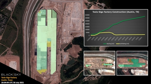 BlackSky satellite images of the Tesla Gigafactory in Texas illustrate the speed with which construction has progressed since beginning last year. (Photo: Business Wire)
