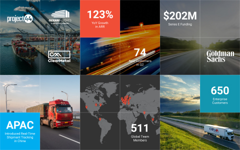 project44 Closes the Quarter with More Q2 ARR than the Next Six Visibility Companies Combined (Graphic: Business Wire)