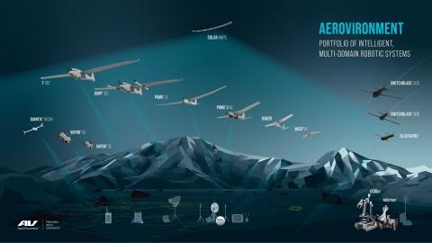 AeroVironment's portfolio of intelligent, multi-domain robotic systems for defense and commercial markets (Graphic: AeroVironment, Inc.)