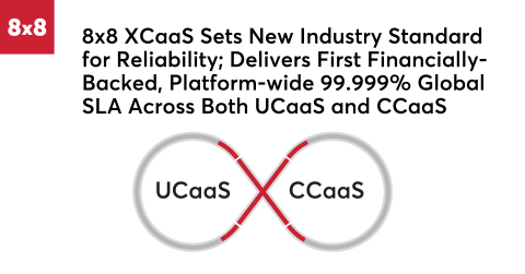 8x8 XCaaS Sets New Industry Standard for Reliability; Delivers First Financially-Backed, Platform-wide 99.999% Global SLA Across Both UCaaS and CCaaS (Graphic: Business Wire)