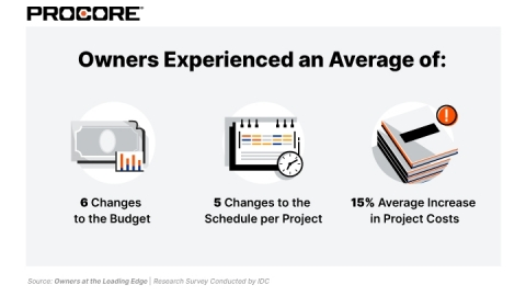 78% of Corporate and Public Real Estate Owners Over Budget on Construction Projects: IDC Survey; Survey Reveals Projects are 70 Days Late on Average. (Graphic: Business Wire)